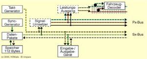 Grundstruktur des Selectrix-Systems, (C) H.O. Maile, E38438 El Amparo
